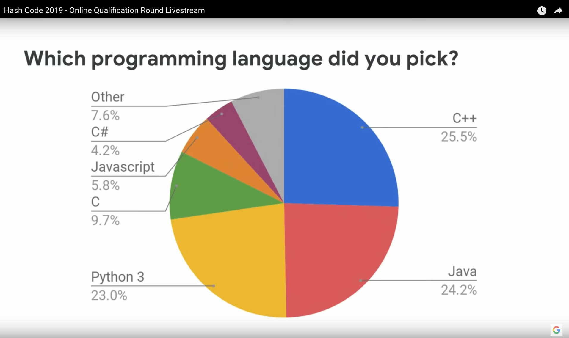 Programming languages used in Hash Code 2019